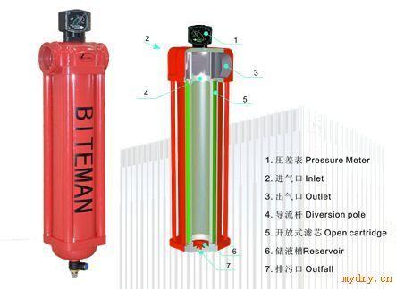 精密压缩空气过滤器—中国干燥设备网